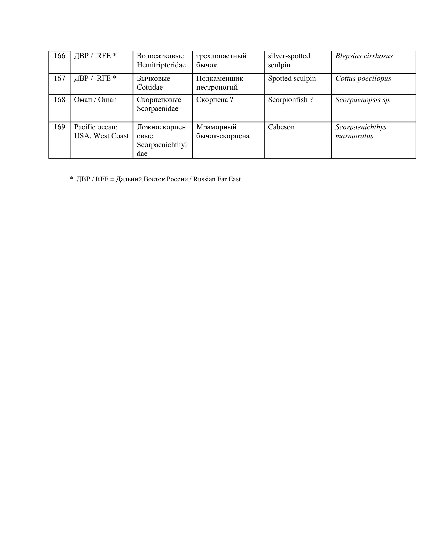 Mikhail Skopets-flyfishing-species list